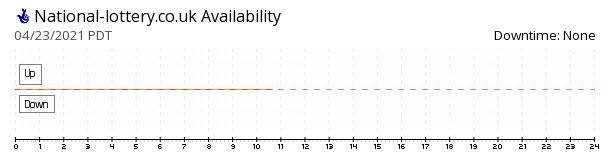 National Lottery UK availability chart