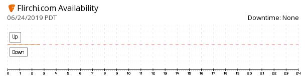 Flirchi availability chart
