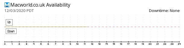 Macworld UK availability chart