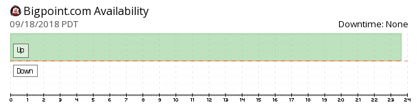 Bigpoint availability chart
