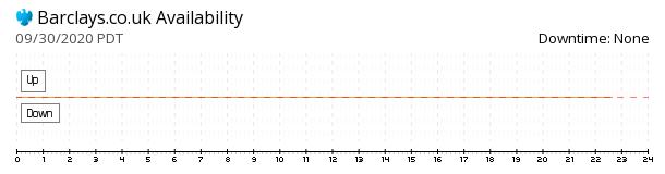 Barclays availability chart