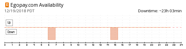 EgoPay availability chart