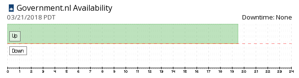 Government.nl availability chart