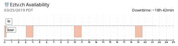 EZTV availability chart