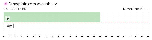 Femsplain availability chart