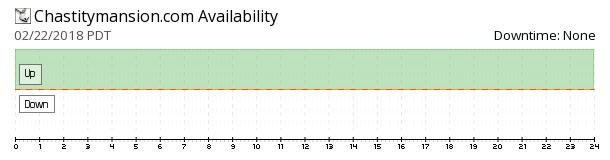ChastityMansion availability chart