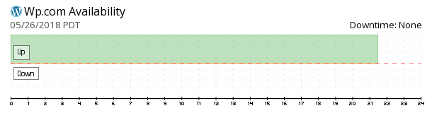 Wp availability chart