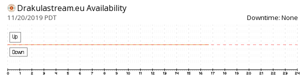 DrakulaStream availability chart