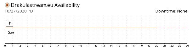 DrakulaStream availability chart