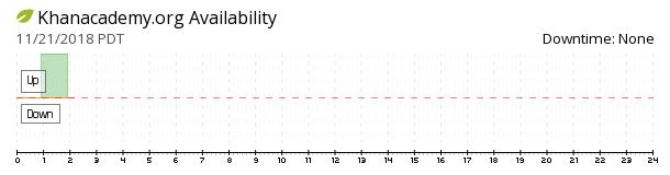 KhanAcademy availability chart
