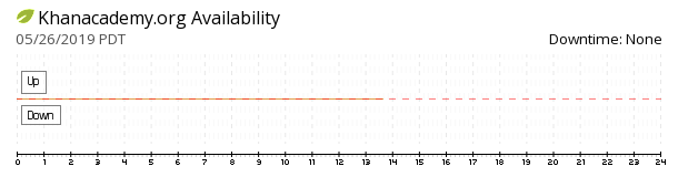 KhanAcademy availability chart