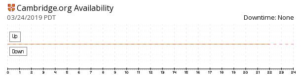 Cambridge availability chart