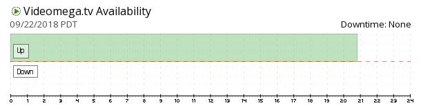 Videomega availability chart