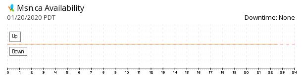 MSN.ca availability chart