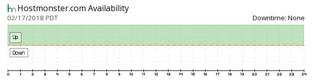 HostMonster availability chart