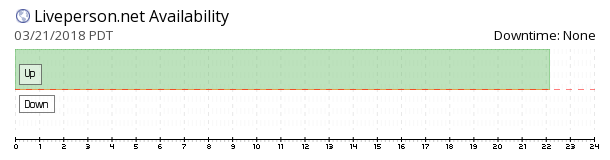 Liveperson availability chart