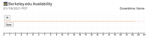 Berkeley availability chart