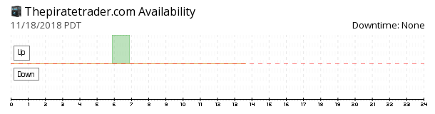 Thepiratetrader availability chart