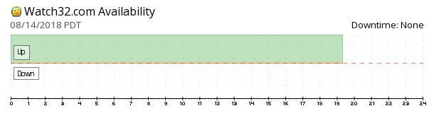 Watch32 availability chart