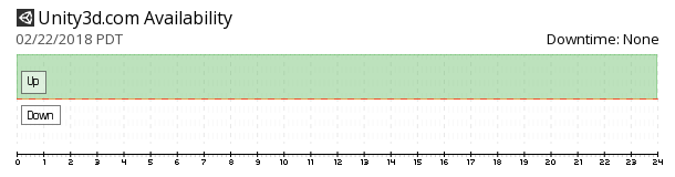 Unity3D availability chart