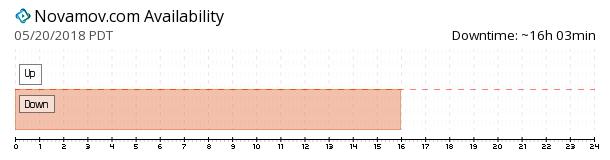 NovaMov availability chart