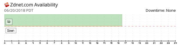 ZDNet availability chart