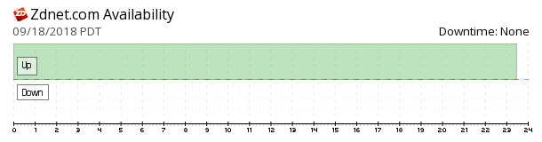 ZDNet availability chart