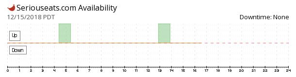 Serious Eats availability chart