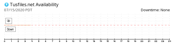Tusfiles availability chart