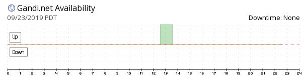 Gandi availability chart