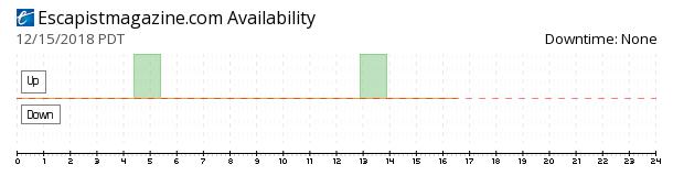 Escapistmagazine availability chart