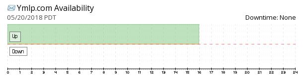 Ymlp availability chart