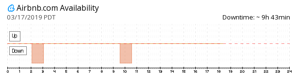 Airbnb down? Current status and outage history