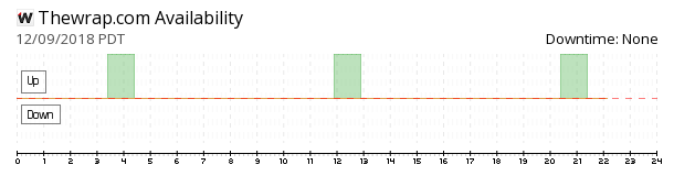 TheWrap availability chart