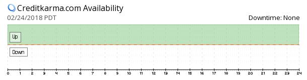 CreditKarma availability chart