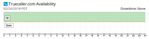 Truecaller availability chart