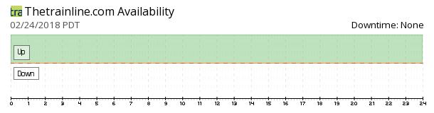 Thetrainline availability chart