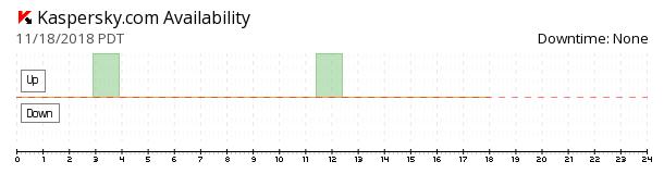 Kaspersky availability chart