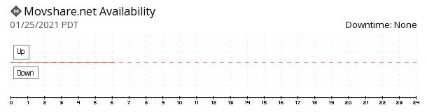 MovShare availability chart