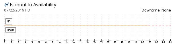Isohunt availability chart