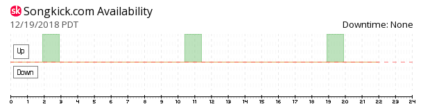 Songkick availability chart