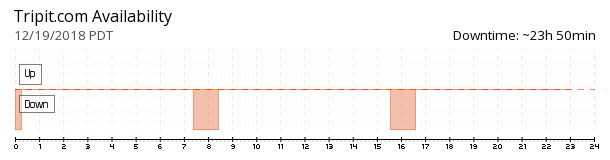 Tripit availability chart