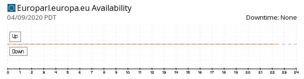 EU Parliament availability chart