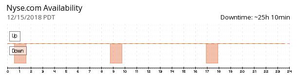 NYSE availability chart