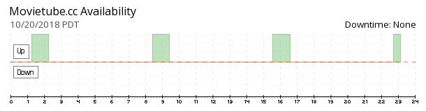 MovieTube.cc availability chart