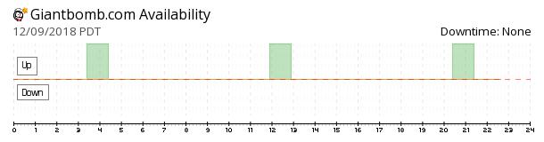 GiantBomb availability chart
