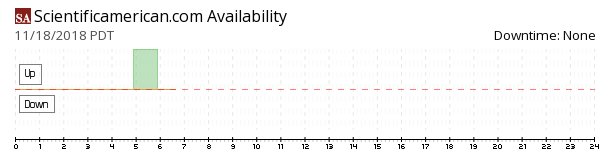 Scientificamerican availability chart