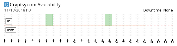Cryptsy availability chart