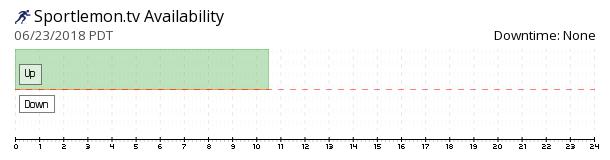 SportLemon.Tv availability chart