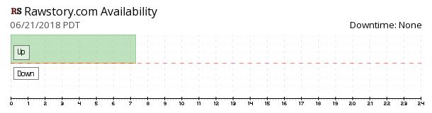 RawStory availability chart